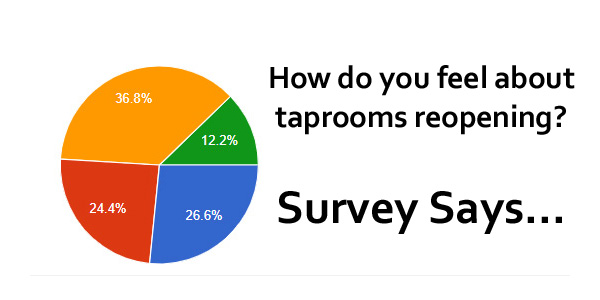 brewery taprooms reopening, survey of public opinion.