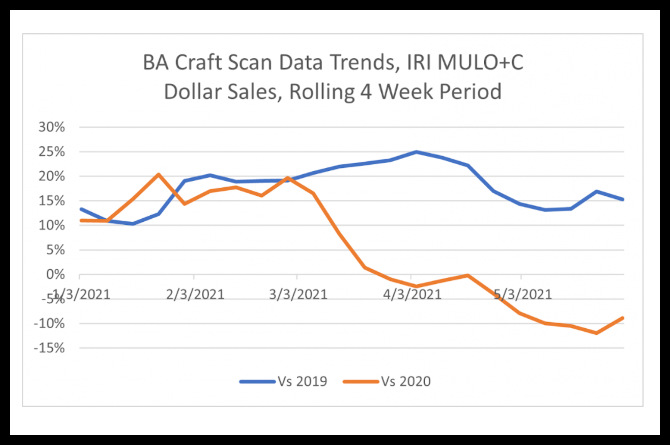 A graph showing 2021 scan data versus the past two years.